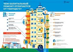 Капитальный ремонт: итоги 2019